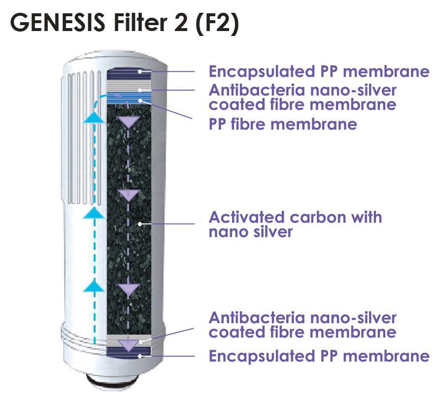 GENESIS-Filter-2-(F2)